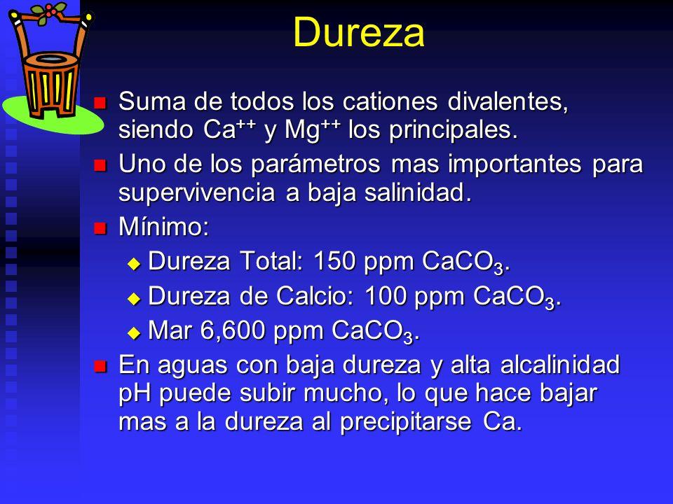 Dureza Suma de todos los cationes divalentes, siendo Ca ++ y Mg ++ los principales. Suma de todos los cationes divalentes, siendo Ca ++ y Mg ++ los pr