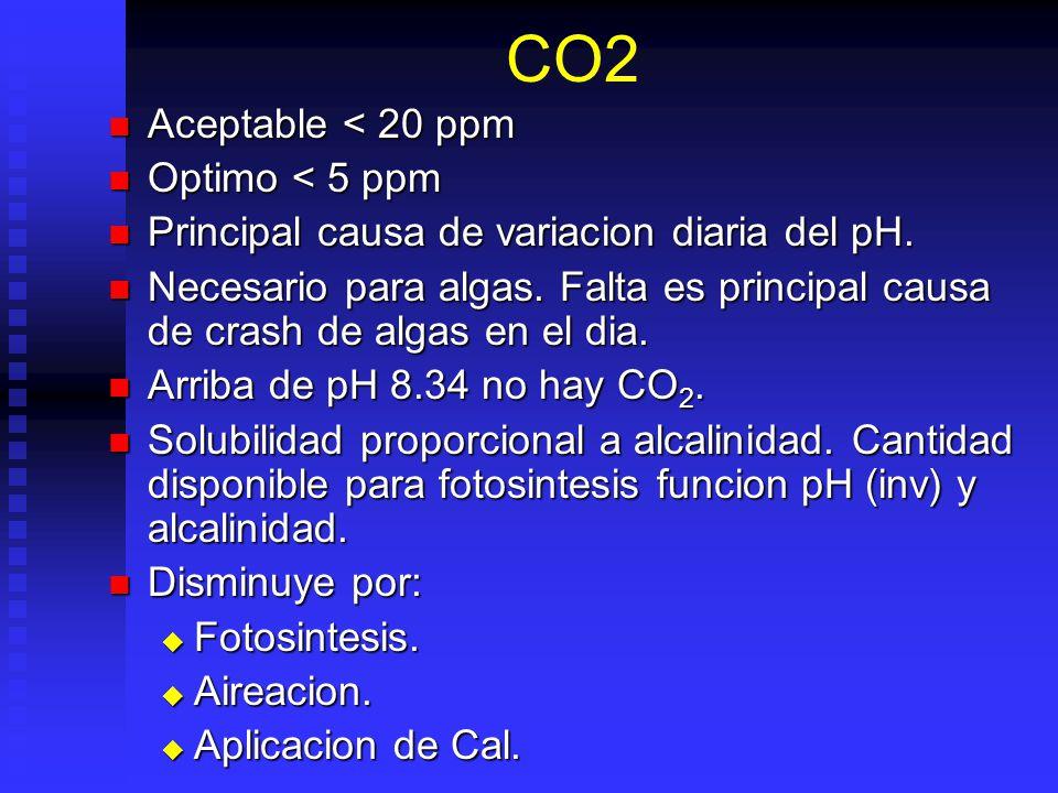CO2 Aceptable < 20 ppm Aceptable < 20 ppm Optimo < 5 ppm Optimo < 5 ppm Principal causa de variacion diaria del pH. Principal causa de variacion diari