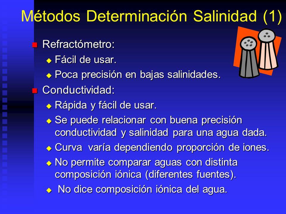 Métodos Determinación Salinidad (1) Refractómetro: Refractómetro: Fácil de usar. Fácil de usar. Poca precisión en bajas salinidades. Poca precisión en