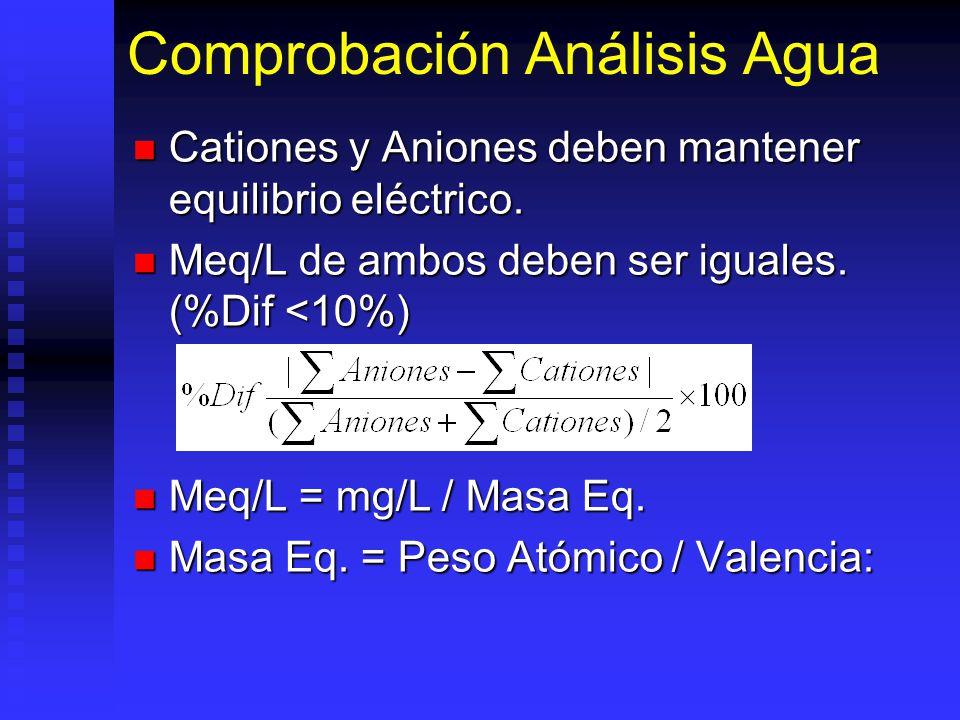 Comprobación Análisis Agua Cationes y Aniones deben mantener equilibrio eléctrico. Cationes y Aniones deben mantener equilibrio eléctrico. Meq/L de am