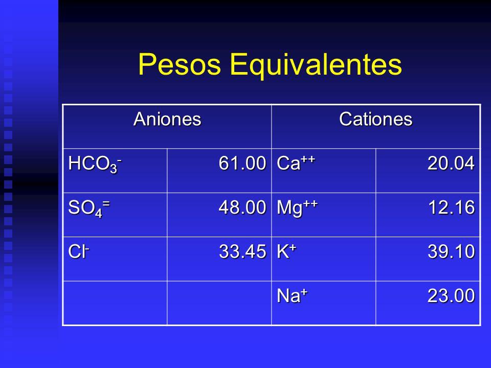 Pesos Equivalentes AnionesCationes HCO 3 - 61.00 Ca ++ 20.04 SO 4 = 48.00 Mg ++ 12.16 Cl - 33.45 K+K+K+K+39.10 Na + 23.00