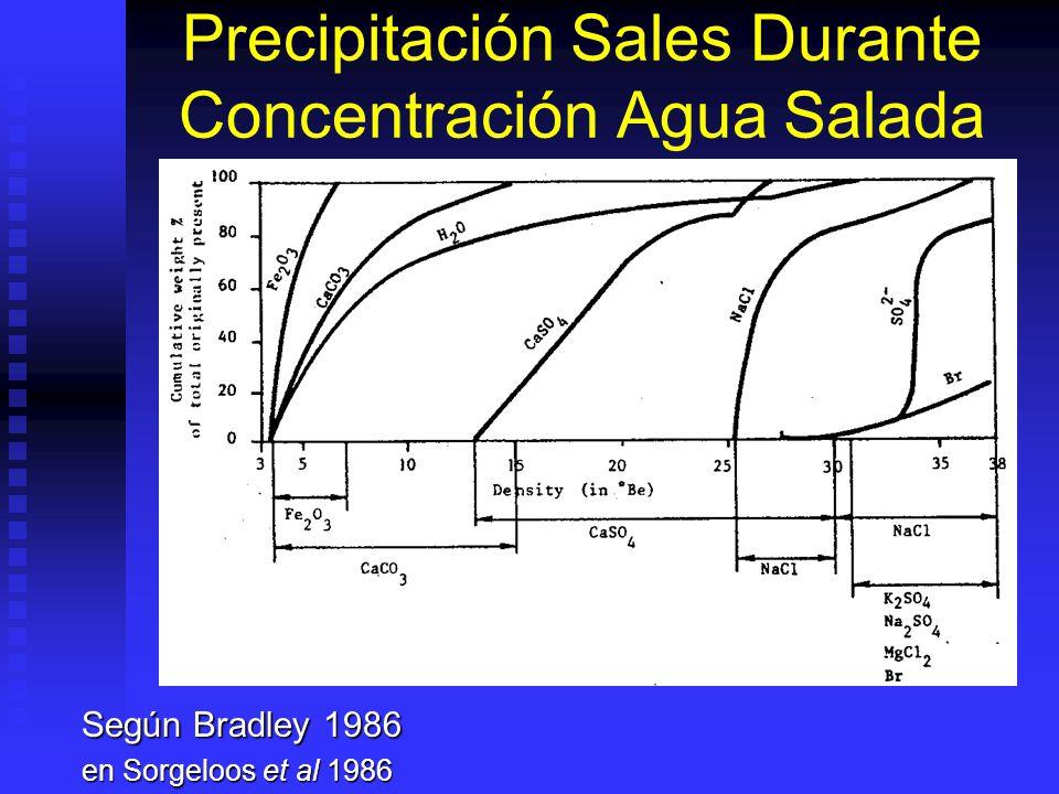 Precipitación Sales Durante Concentración Agua Salada Según Bradley 1986 en Sorgeloos et al 1986