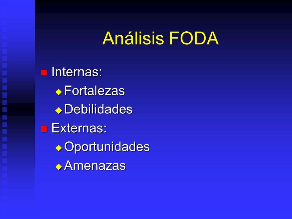 Análisis FODA Internas: Internas: Fortalezas Fortalezas Debilidades Debilidades Externas: Externas: Oportunidades Oportunidades Amenazas Amenazas