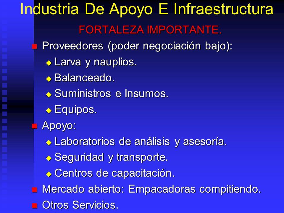 Industria De Apoyo E Infraestructura FORTALEZA IMPORTANTE. Proveedores (poder negociación bajo): Proveedores (poder negociación bajo): Larva y nauplio