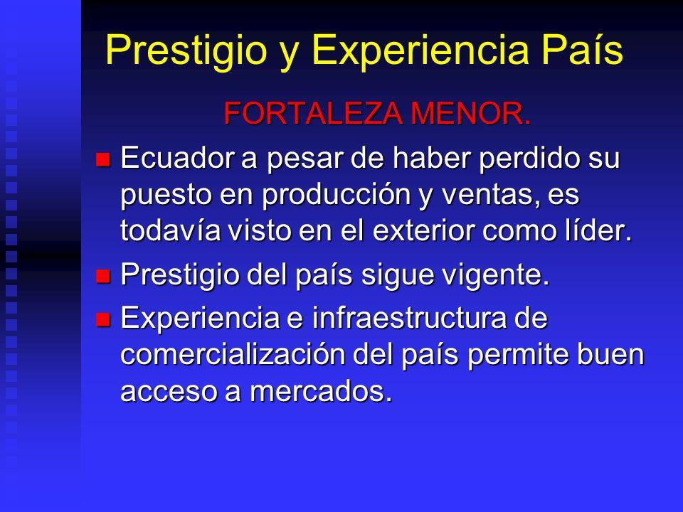 Prestigio y Experiencia País FORTALEZA MENOR. Ecuador a pesar de haber perdido su puesto en producción y ventas, es todavía visto en el exterior como