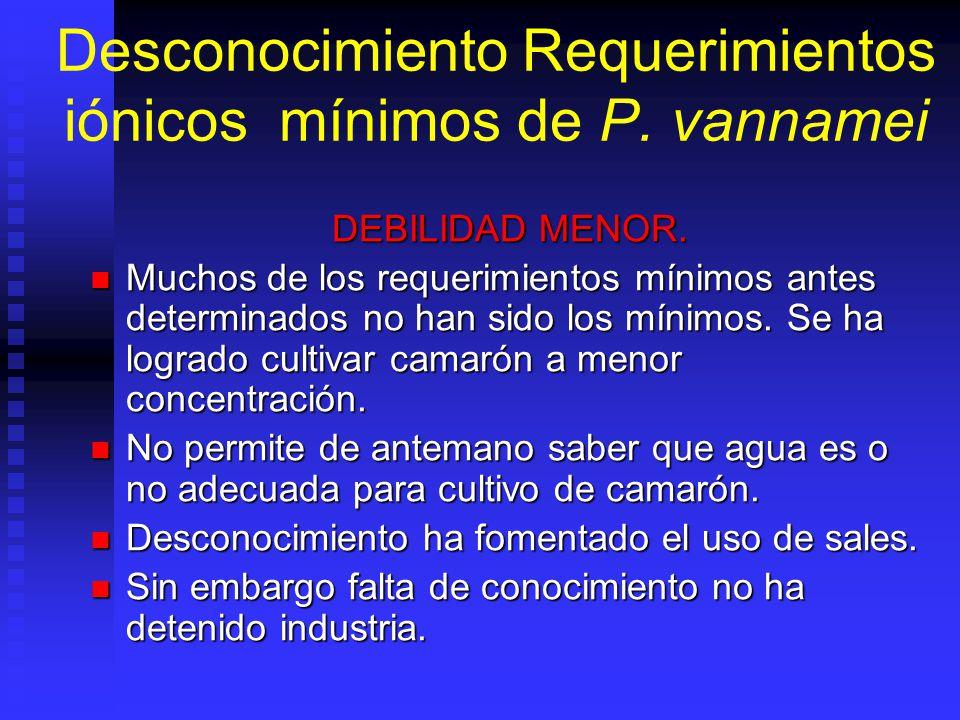Desconocimiento Requerimientos iónicos mínimos de P.
