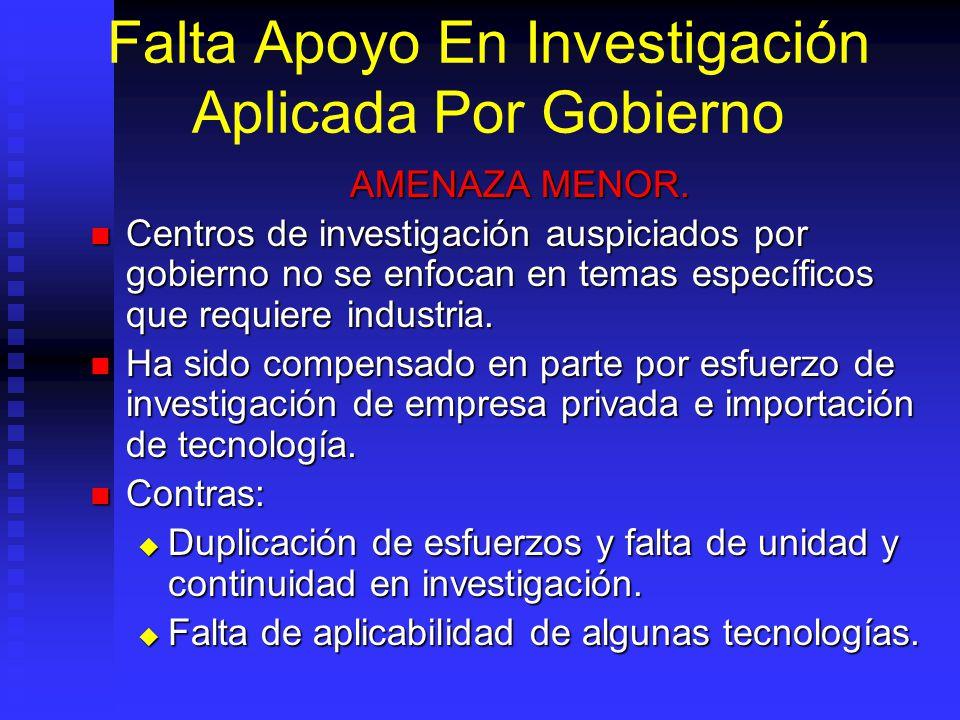 Falta Apoyo En Investigación Aplicada Por Gobierno AMENAZA MENOR.
