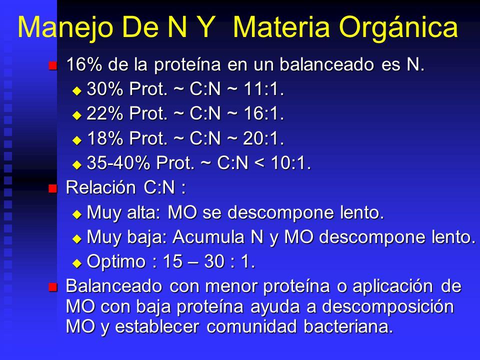 Manejo De N Y Materia Orgánica 16% de la proteína en un balanceado es N.