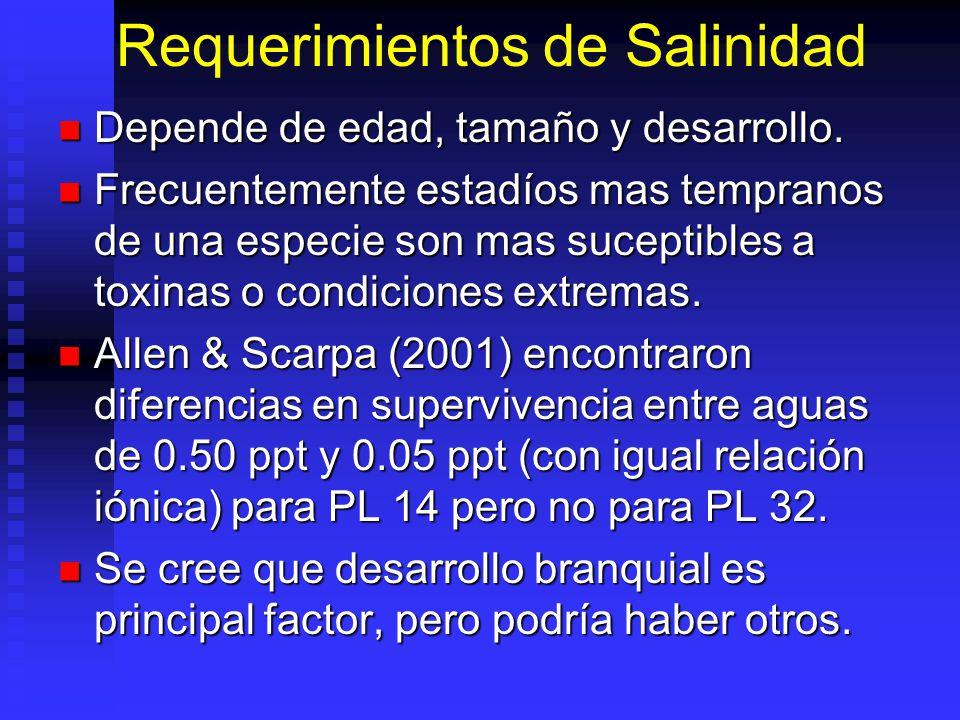 Requerimientos de Salinidad Depende de edad, tamaño y desarrollo. Depende de edad, tamaño y desarrollo. Frecuentemente estadíos mas tempranos de una e