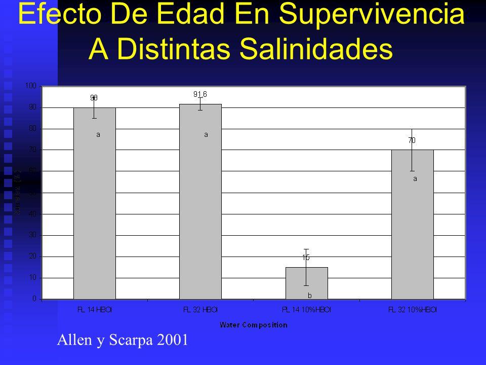 Efecto De Edad En Supervivencia A Distintas Salinidades Allen y Scarpa 2001