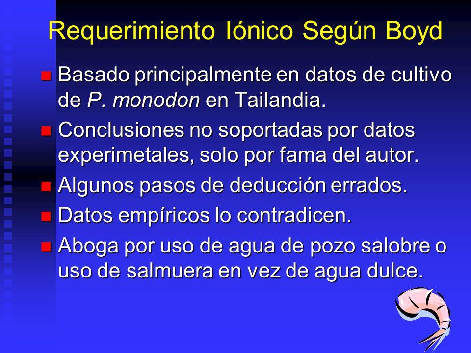Requerimiento Iónico Según Boyd Basado principalmente en datos de cultivo de P.