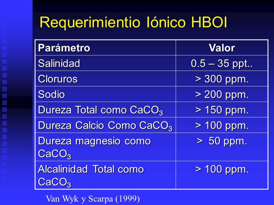 Requerimientio Iónico HBOI ParámetroValor Salinidad 0.5 – 35 ppt.. Cloruros > 300 ppm. Sodio > 200 ppm. Dureza Total como CaCO 3 > 150 ppm. Dureza Cal