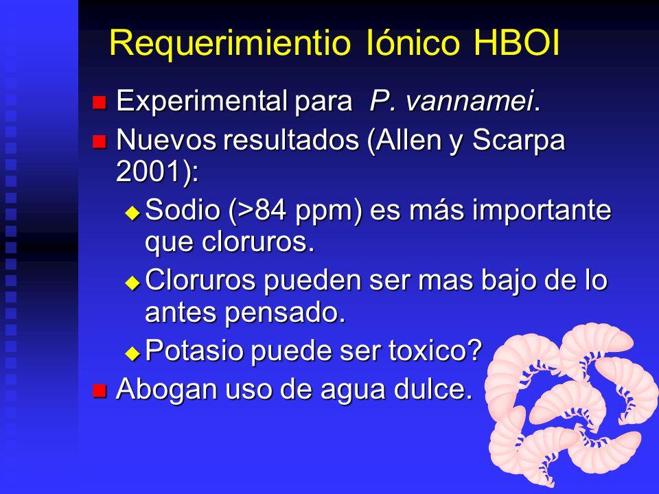 Requerimientio Iónico HBOI Experimental para P. vannamei. Experimental para P. vannamei. Nuevos resultados (Allen y Scarpa 2001): Nuevos resultados (A