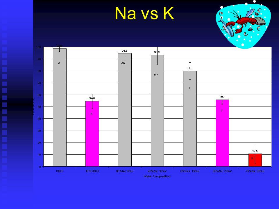 Na vs K