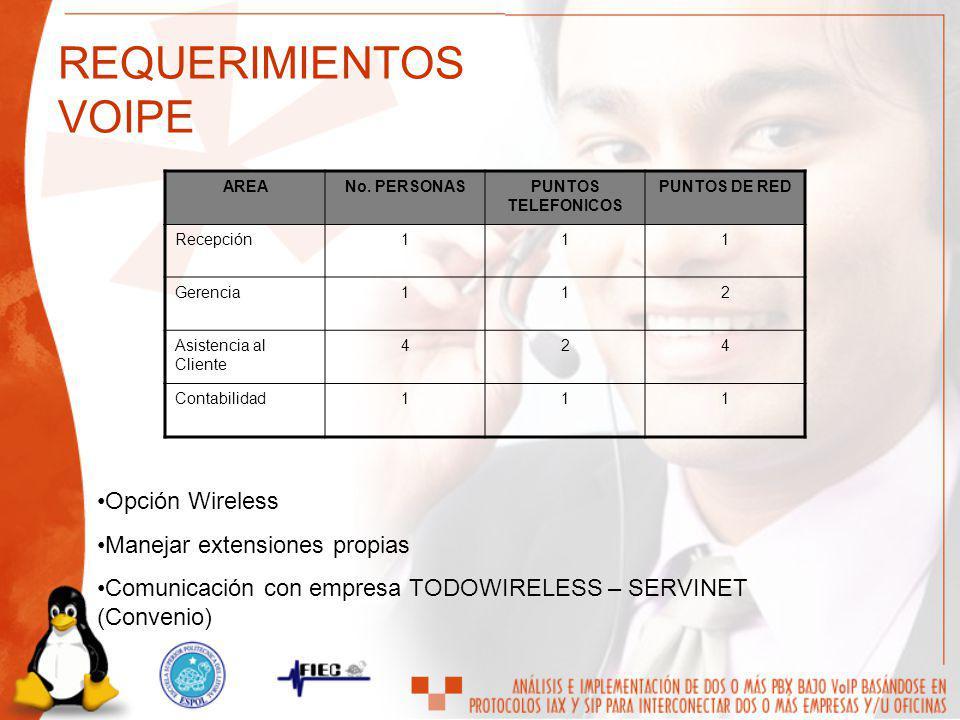 AREANo. PERSONASPUNTOS TELEFONICOS PUNTOS DE RED Recepción111 Gerencia112 Asistencia al Cliente 424 Contabilidad111 Opción Wireless Manejar extensione