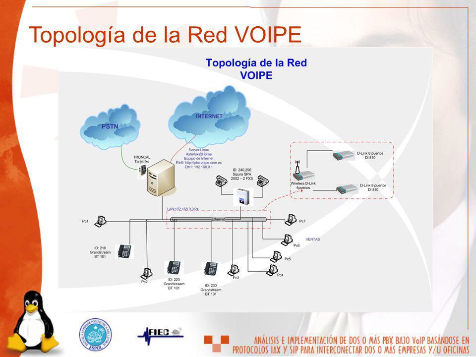 Topología de la Red VOIPE