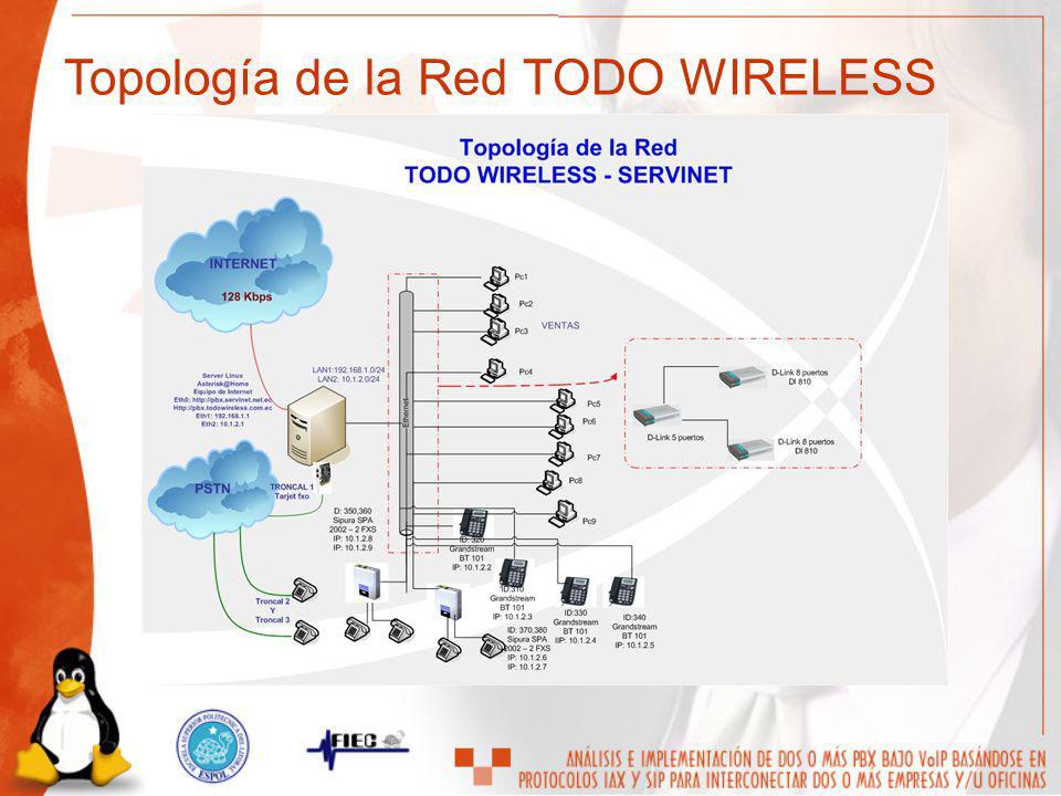 Topología de la Red TODO WIRELESS