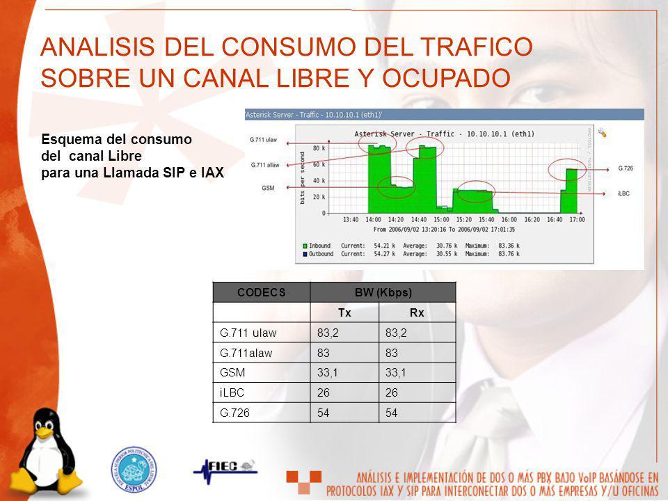 Esquema del consumo del canal Libre para una Llamada SIP e IAX CODECSBW (Kbps) TxRx G.711 ulaw83,2 G.711alaw83 GSM33,1 iLBC26 G.72654 ANALISIS DEL CON