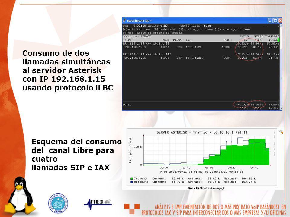 Consumo de dos llamadas simultáneas al servidor Asterisk con IP 192.168.1.15 usando protocolo iLBC Esquema del consumo del canal Libre para cuatro lla