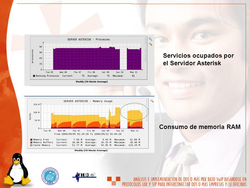Consumo de memoria RAM Servicios ocupados por el Servidor Asterisk