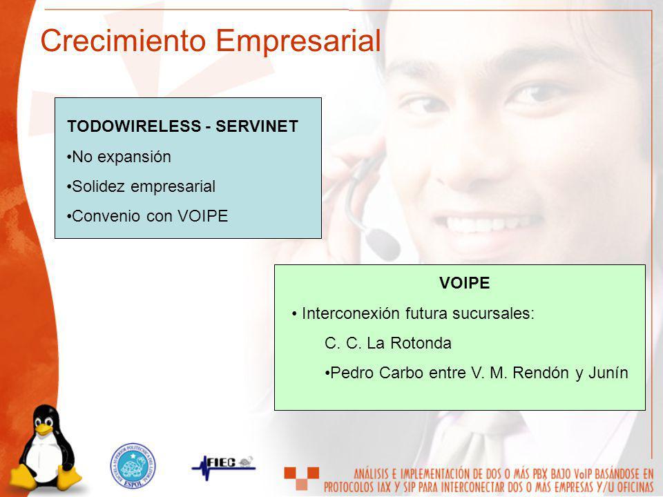 TODOWIRELESS - SERVINET No expansión Solidez empresarial Convenio con VOIPE VOIPE Interconexión futura sucursales: C. C. La Rotonda Pedro Carbo entre