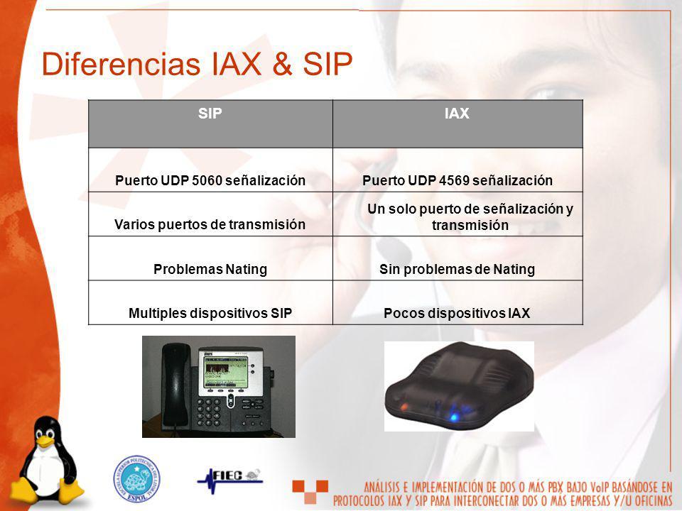 SIPIAX Puerto UDP 5060 señalizaciónPuerto UDP 4569 señalización Varios puertos de transmisión Un solo puerto de señalización y transmisión Problemas N