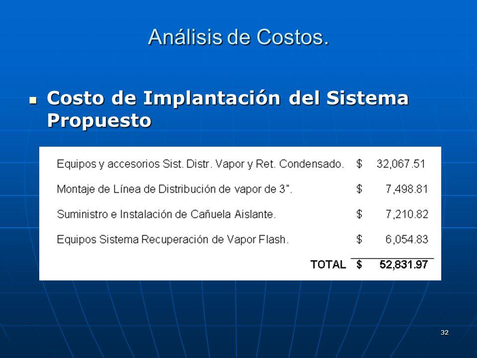 32 Análisis de Costos. Costo de Implantación del Sistema Propuesto Costo de Implantación del Sistema Propuesto