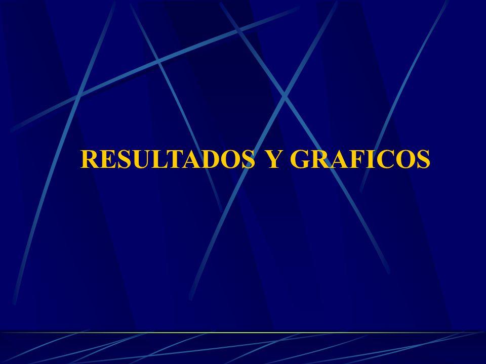RESULTADOS Y GRAFICOS