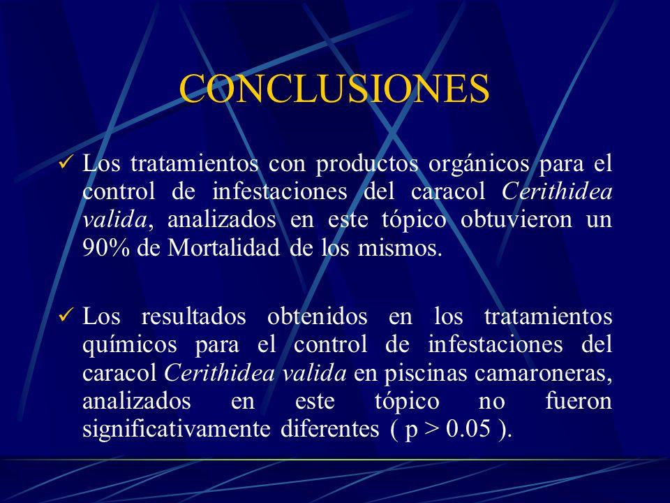 En base a los costos y la operacionalidad en la camaronera, los tratamientos de Recolección durante la producción y el de la aplicación del Agente Orgánico en una Relación 4 : 1 en secado, nos dan la mayor eficiencia en la reducción de las poblaciones de caracoles.