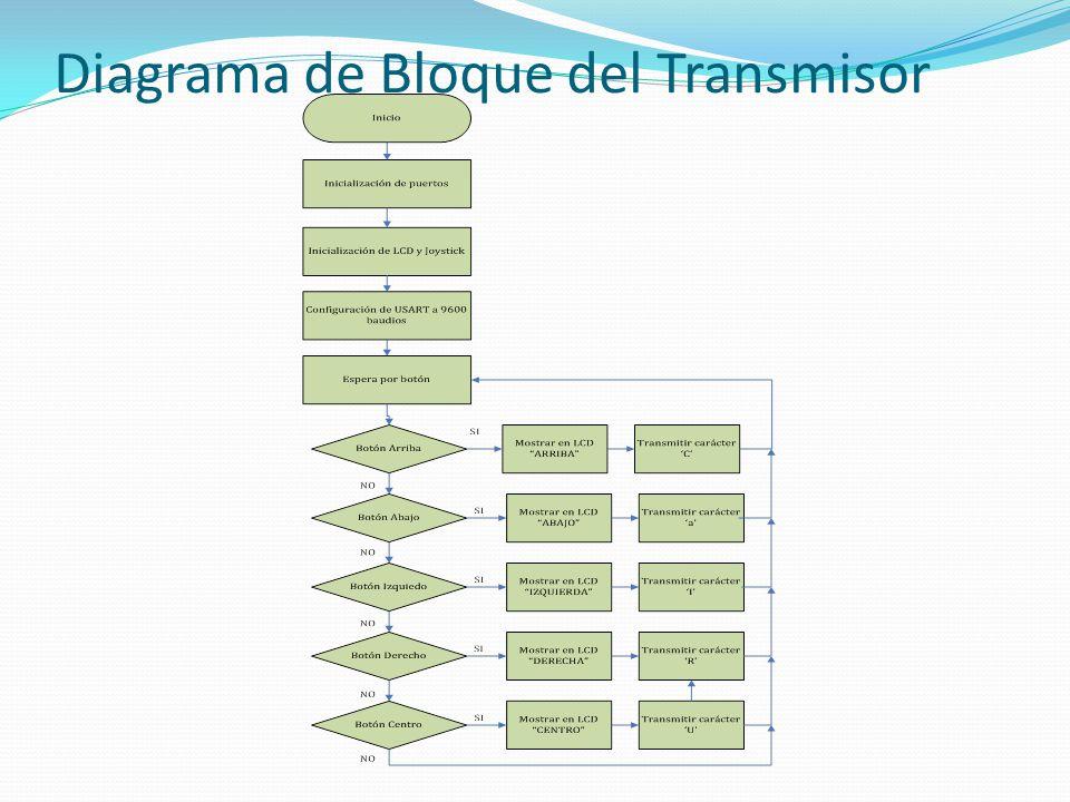 Diagrama de Bloque del Transmisor