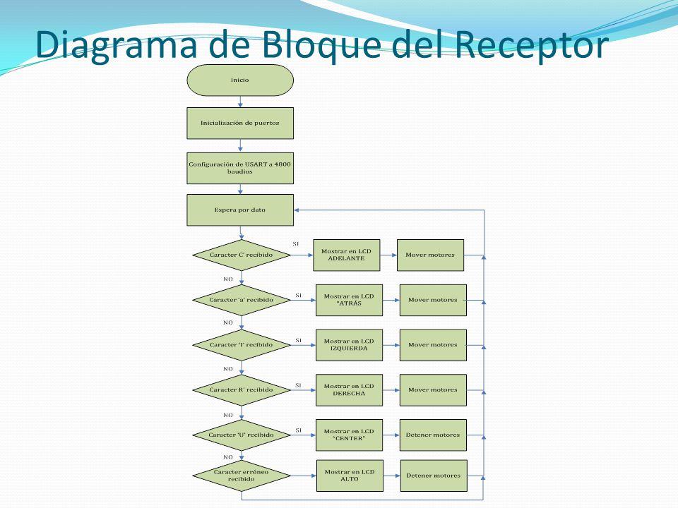 Diagrama de Bloque del Receptor