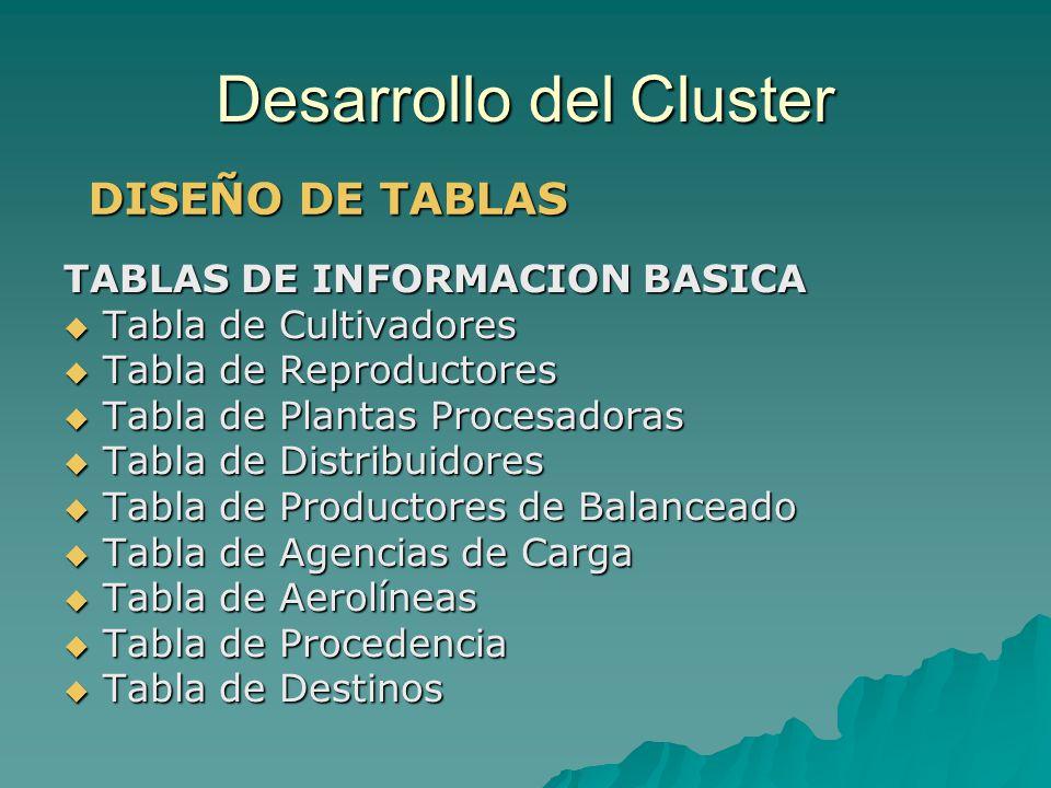 Desarrollo del Cluster TABLAS DE INFORMACION BASICA Tabla de Cultivadores Tabla de Cultivadores Tabla de Reproductores Tabla de Reproductores Tabla de