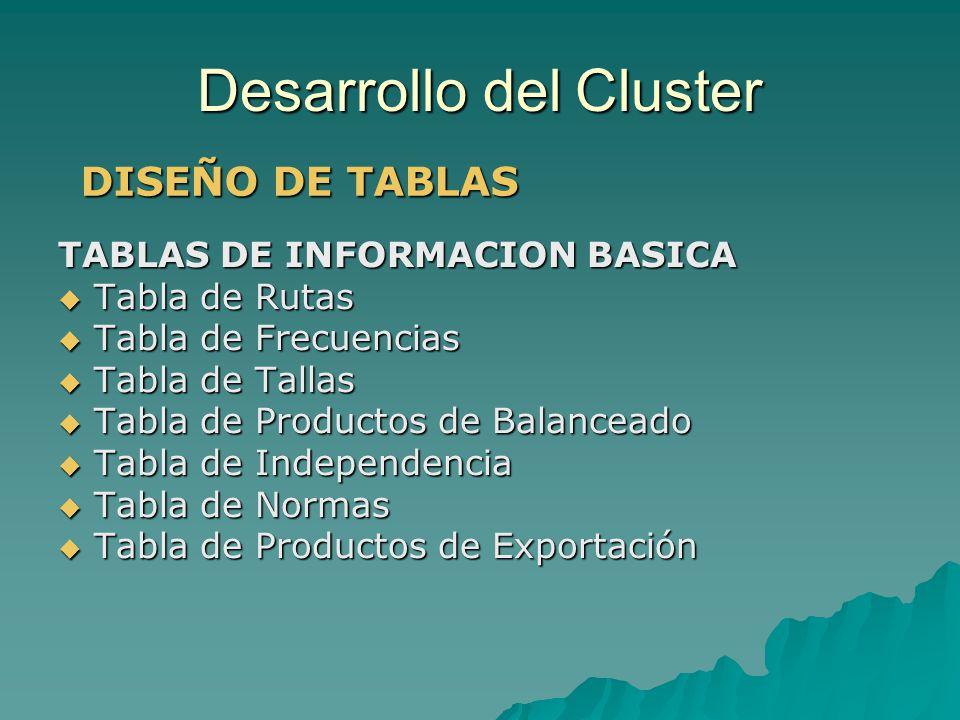 Desarrollo del Cluster TABLAS DE INFORMACION BASICA Tabla de Rutas Tabla de Rutas Tabla de Frecuencias Tabla de Frecuencias Tabla de Tallas Tabla de T
