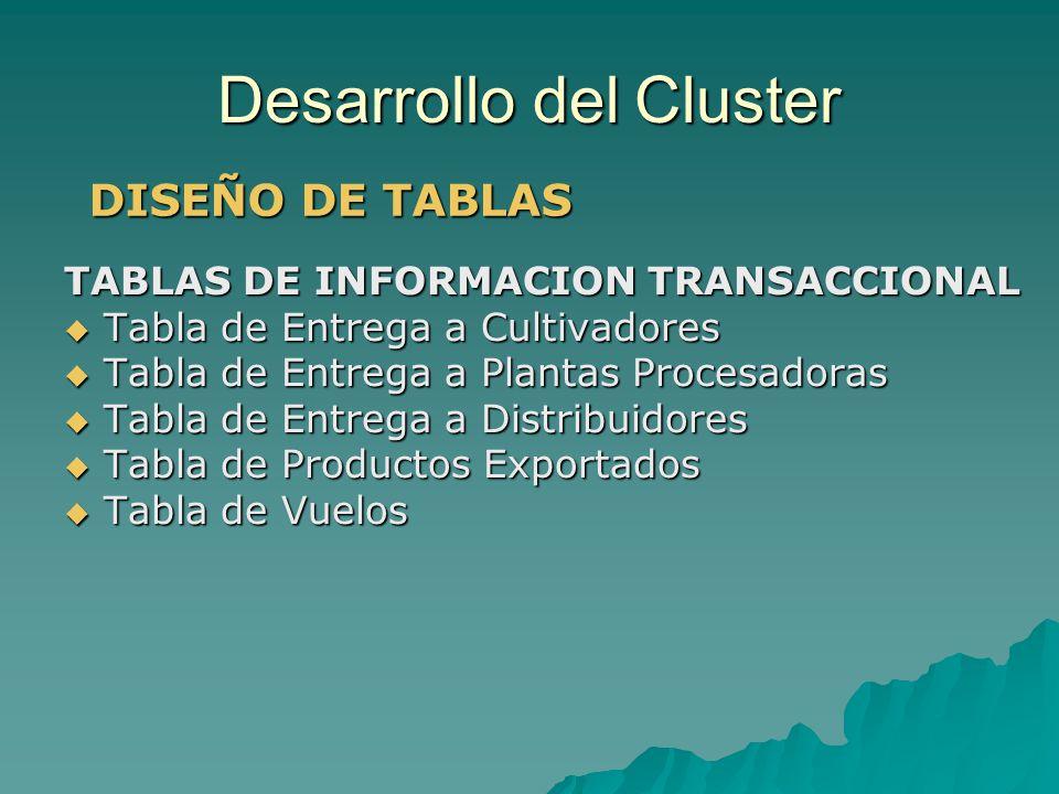 Desarrollo del Cluster TABLAS DE INFORMACION TRANSACCIONAL Tabla de Entrega a Cultivadores Tabla de Entrega a Cultivadores Tabla de Entrega a Plantas