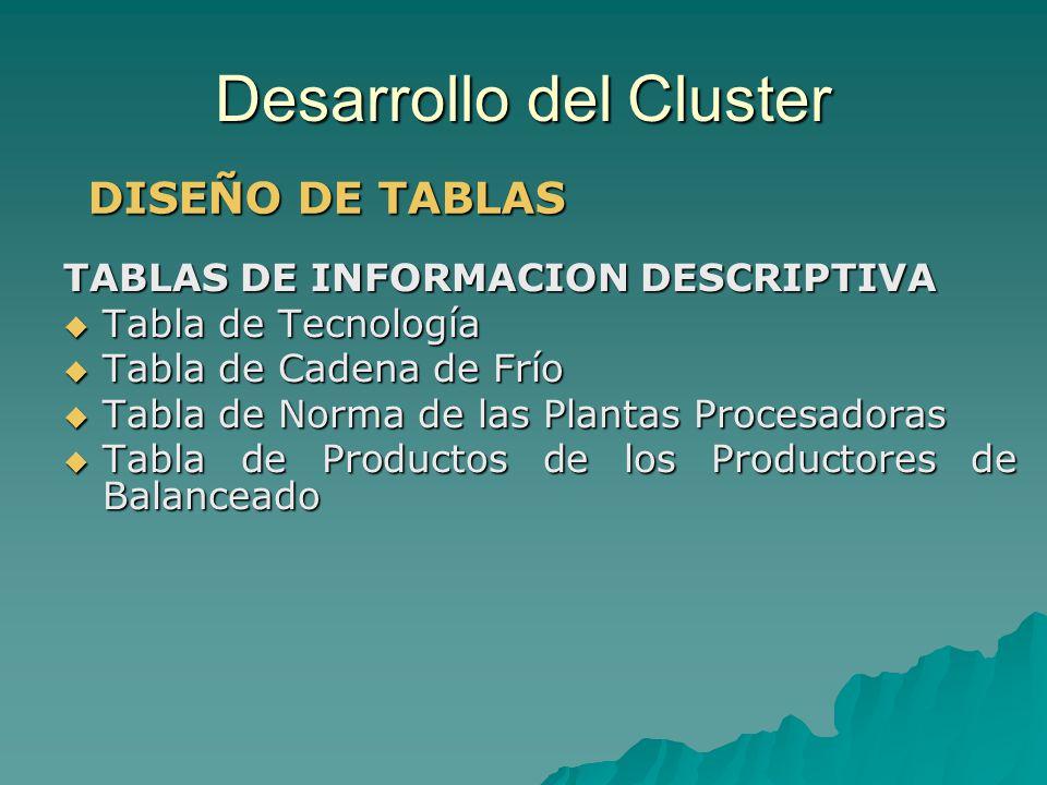 Desarrollo del Cluster TABLAS DE INFORMACION DESCRIPTIVA Tabla de Tecnología Tabla de Tecnología Tabla de Cadena de Frío Tabla de Cadena de Frío Tabla
