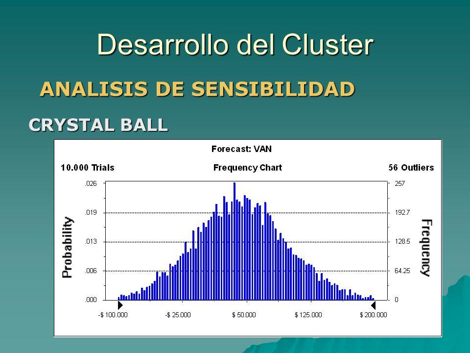 Desarrollo del Cluster ANALISIS DE SENSIBILIDAD CRYSTAL BALL