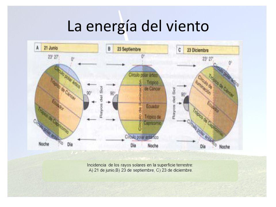 La energía del viento Formación de las células convectivas Desviaciones que se producen por la fuerza de Coriolis