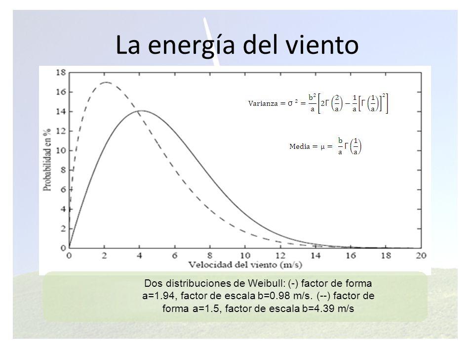 La energía del viento La potencia que posee una determinada corriente de viento al atravesar una sección A es proporcional a la velocidad del viento al cubo: Donde p es la densidad del aire aproximadamente 1, 225 kg/m^3 Si se multiplica la función de densidad de la distribución de velocidades de viento por la potencia del viento obtenida en la ecuación anterior, se obtiene la función de densidad de la distribución de energía del viento.