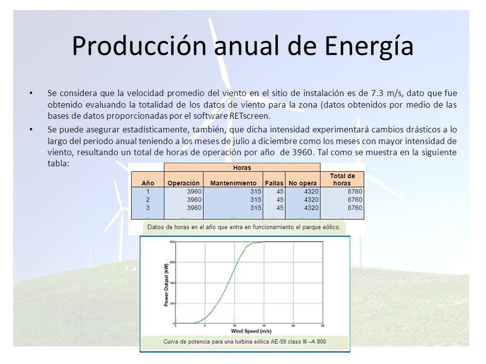 Producción anual de Energía Por otro lado, según la curva de potencia de la Turbina AE-59 class III –A 800 podemos afirmar que con una velocidad promedio de 7.3 m/s, el parque eólico es capaz de generar energía con una potencia de 260 Kw por turbina, es decir 780 Kw en total, se tiene entonces que la producción anual de energía del parque eólico será: Las falencias como una poca eficiente coordinación entre la central de generación a diesel y la central eólica y la no implementación de un sistema alterno de aprovechamiento de la energía hacen que el factor de utilización del parque eólico sea de aproximadamente 45%.