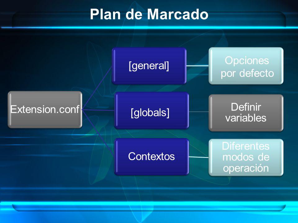 Plan de Marcado Extension.conf[general]Contextos Diferentes modos de operación Definir variables [globals] Opciones por defecto