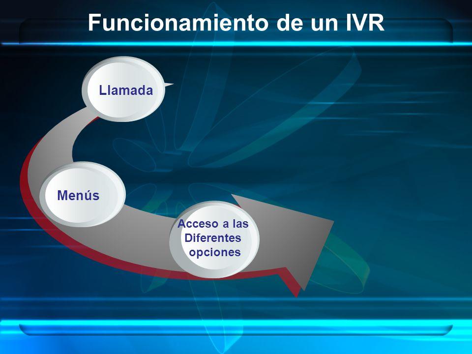 Funcionamiento de un IVR c Llamada c Menús c Acceso a las Diferentes opciones