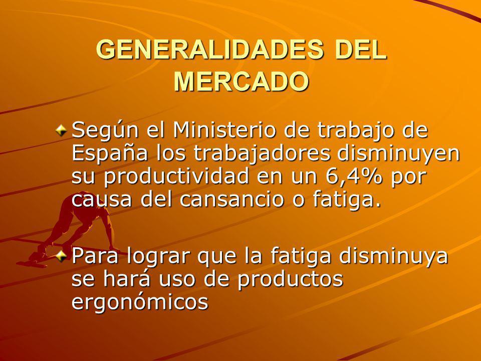 GENERALIDADES DEL MERCADO Según el Ministerio de trabajo de España los trabajadores disminuyen su productividad en un 6,4% por causa del cansancio o f