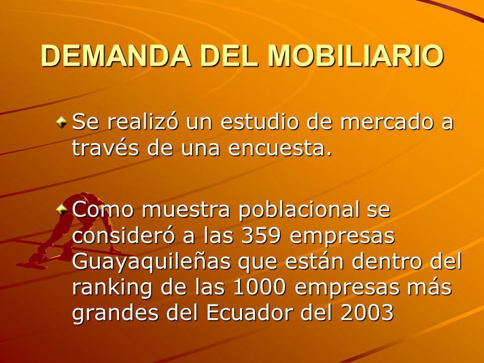 DEMANDA DEL MOBILIARIO Se realizó un estudio de mercado a través de una encuesta. Como muestra poblacional se consideró a las 359 empresas Guayaquileñ
