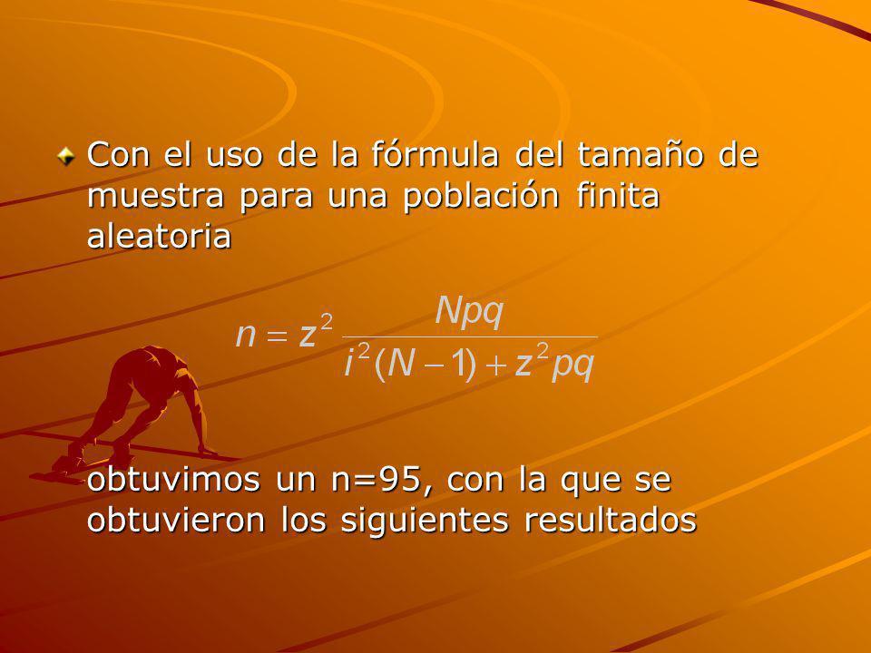 Con el uso de la fórmula del tamaño de muestra para una población finita aleatoria obtuvimos un n=95, con la que se obtuvieron los siguientes resultad