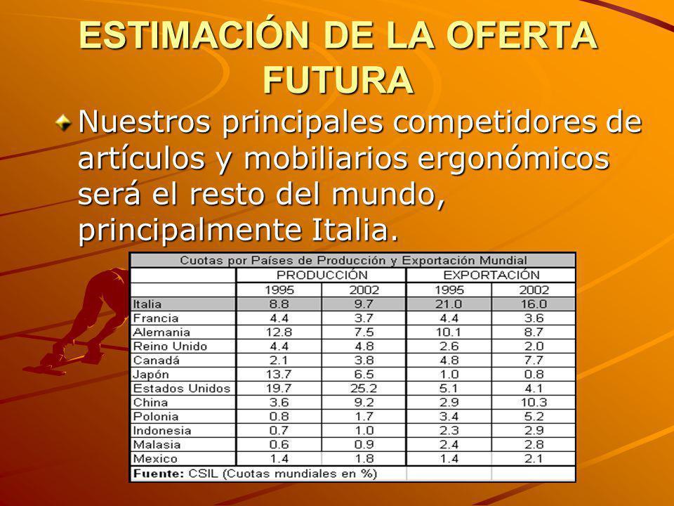 ESTIMACIÓN DE LA OFERTA FUTURA Nuestros principales competidores de artículos y mobiliarios ergonómicos será el resto del mundo, principalmente Italia