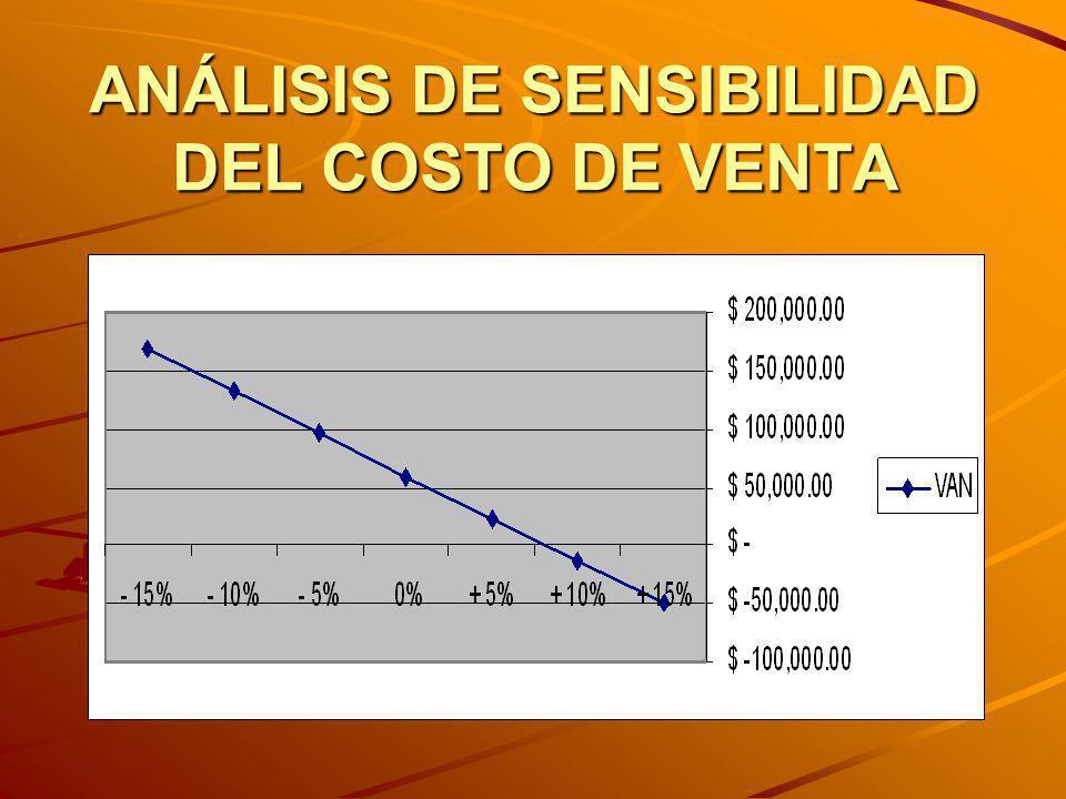 ANÁLISIS DE SENSIBILIDAD DEL COSTO DE VENTA