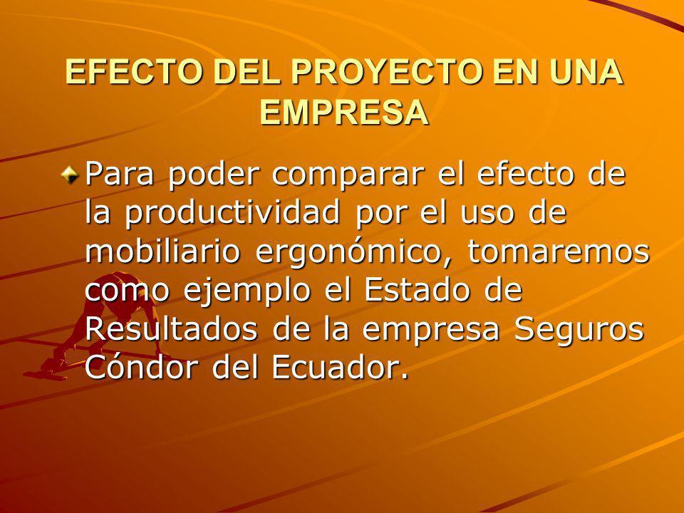 EFECTO DEL PROYECTO EN UNA EMPRESA Para poder comparar el efecto de la productividad por el uso de mobiliario ergonómico, tomaremos como ejemplo el Es