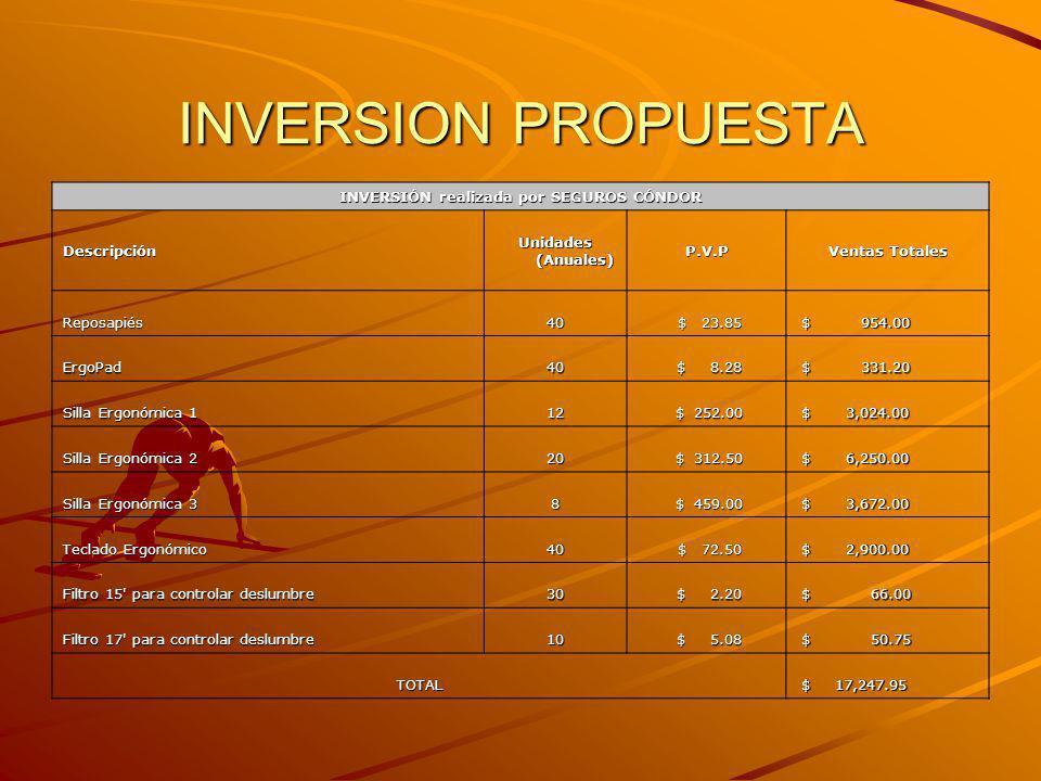 INVERSION PROPUESTA INVERSIÓN realizada por SEGUROS CÓNDOR Descripción Unidades (Anuales) P.V.P Ventas Totales Reposapiés40 $ 23.85 $ 23.85 $ 954.00 $