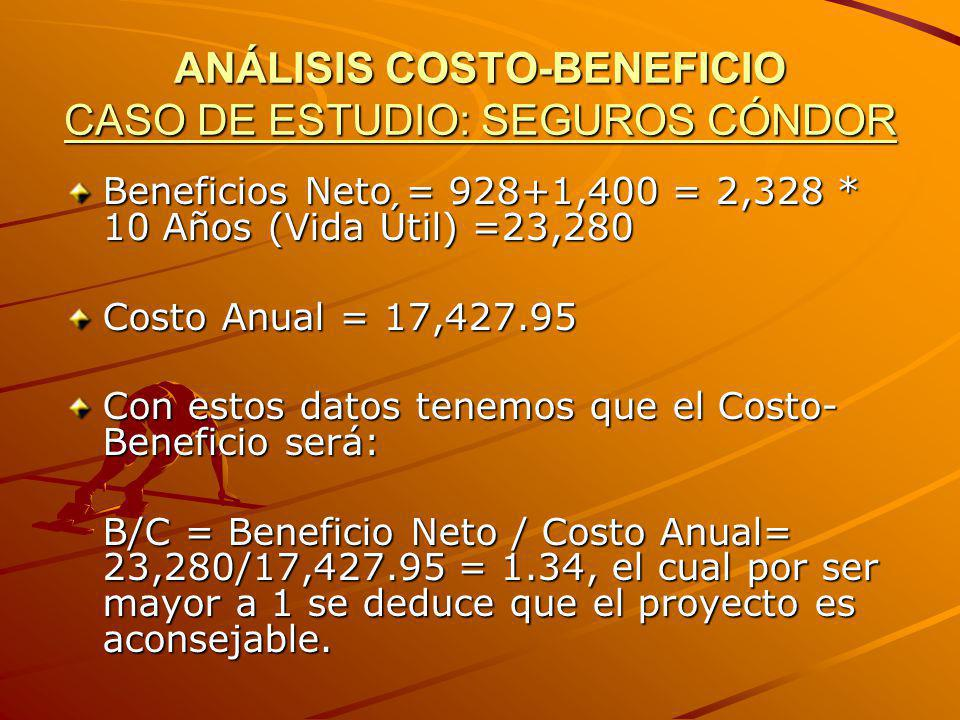 ANÁLISIS COSTO-BENEFICIO CASO DE ESTUDIO: SEGUROS CÓNDOR Beneficios Neto = 928+1,400 = 2,328 * 10 Años (Vida Útil) =23,280 Costo Anual = 17,427.95 Con
