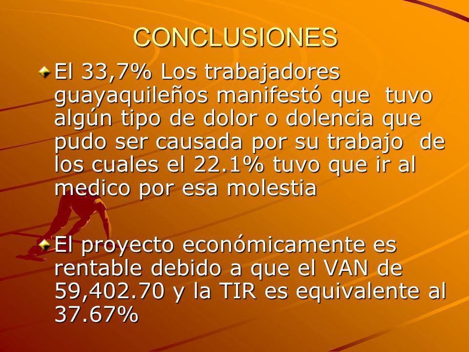 CONCLUSIONES El 33,7% Los trabajadores guayaquileños manifestó que tuvo algún tipo de dolor o dolencia que pudo ser causada por su trabajo de los cual